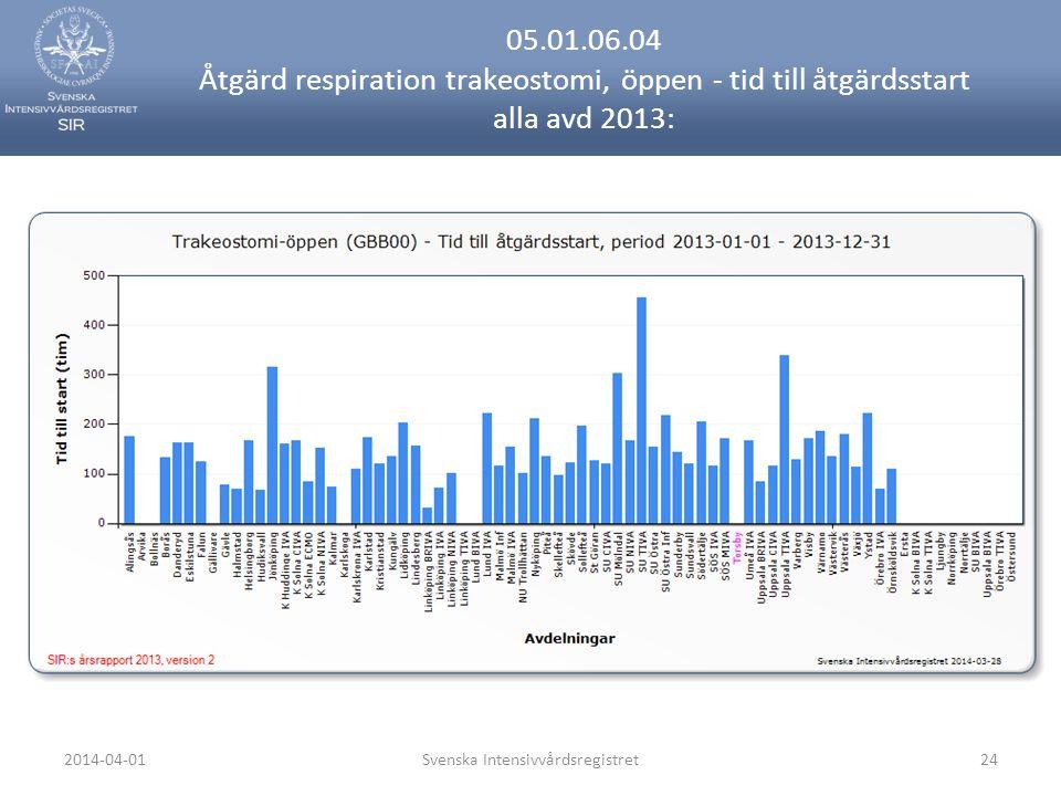 2014-04-01Svenska Intensivvårdsregistret24 05.01.06.04 Åtgärd respiration trakeostomi, öppen - tid till åtgärdsstart alla avd 2013: