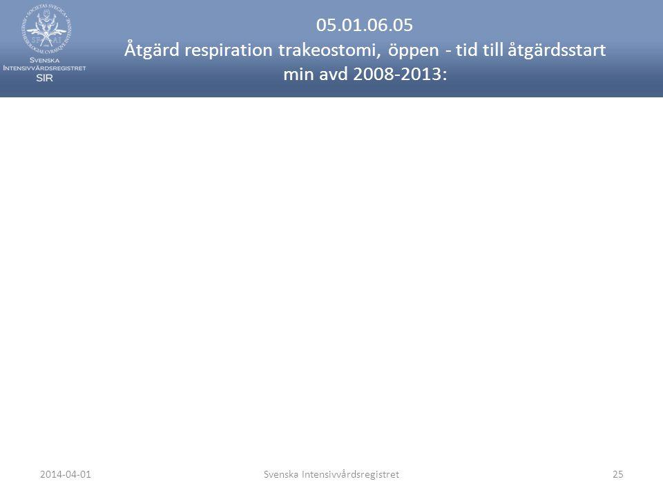 2014-04-01Svenska Intensivvårdsregistret25 05.01.06.05 Åtgärd respiration trakeostomi, öppen - tid till åtgärdsstart min avd 2008-2013: