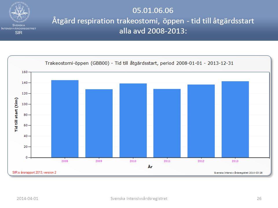 2014-04-01Svenska Intensivvårdsregistret26 05.01.06.06 Åtgärd respiration trakeostomi, öppen - tid till åtgärdsstart alla avd 2008-2013: