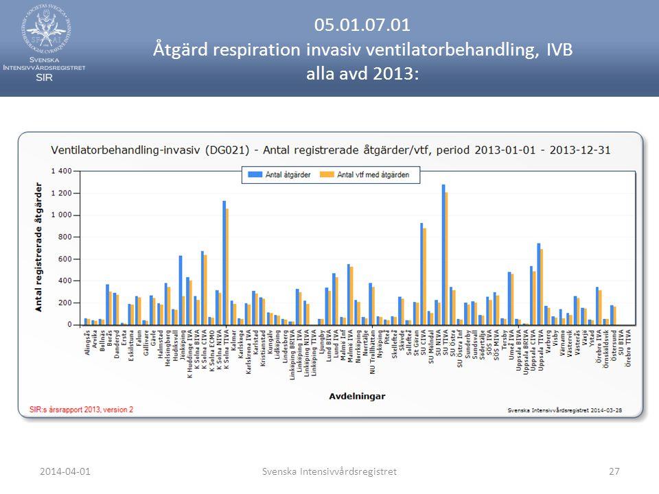 2014-04-01Svenska Intensivvårdsregistret27 05.01.07.01 Åtgärd respiration invasiv ventilatorbehandling, IVB alla avd 2013:
