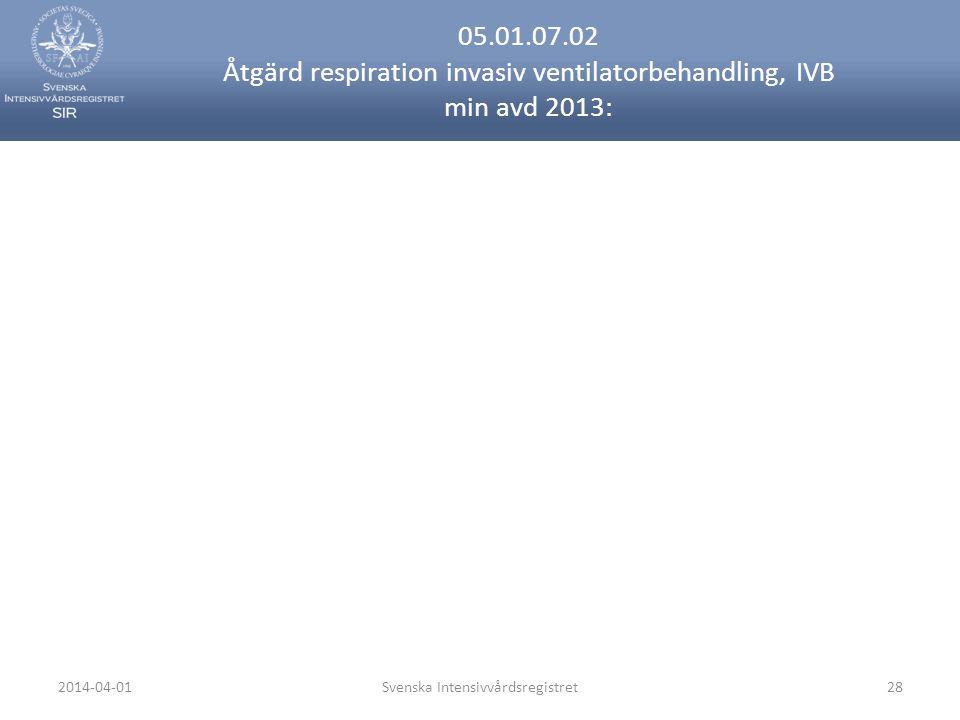 2014-04-01Svenska Intensivvårdsregistret28 05.01.07.02 Åtgärd respiration invasiv ventilatorbehandling, IVB min avd 2013: