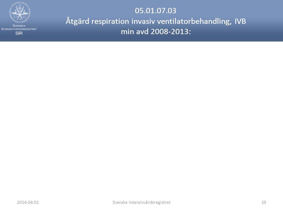 2014-04-01Svenska Intensivvårdsregistret29 05.01.07.03 Åtgärd respiration invasiv ventilatorbehandling, IVB min avd 2008-2013: