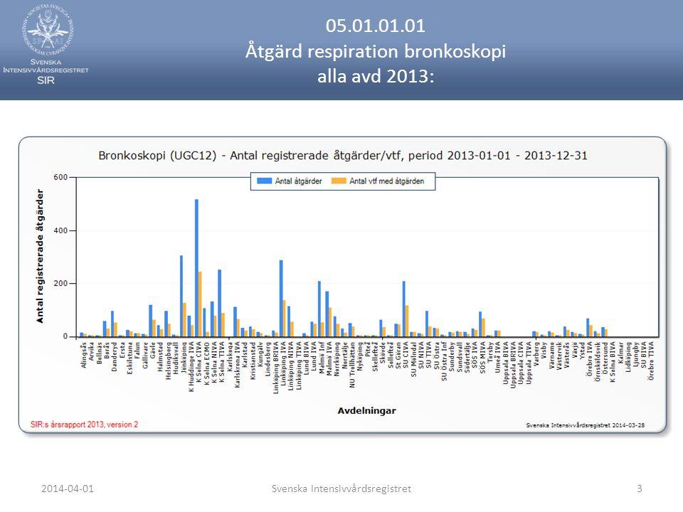 2014-04-01Svenska Intensivvårdsregistret3 05.01.01.01 Åtgärd respiration bronkoskopi alla avd 2013:
