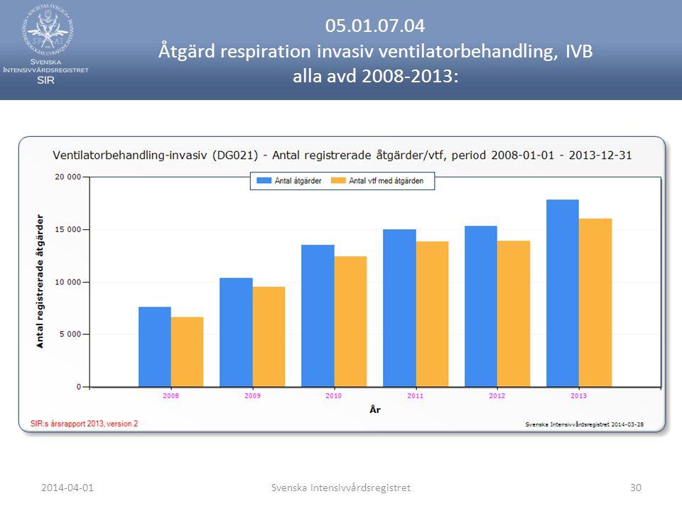 2014-04-01Svenska Intensivvårdsregistret30 05.01.07.04 Åtgärd respiration invasiv ventilatorbehandling, IVB alla avd 2008-2013:
