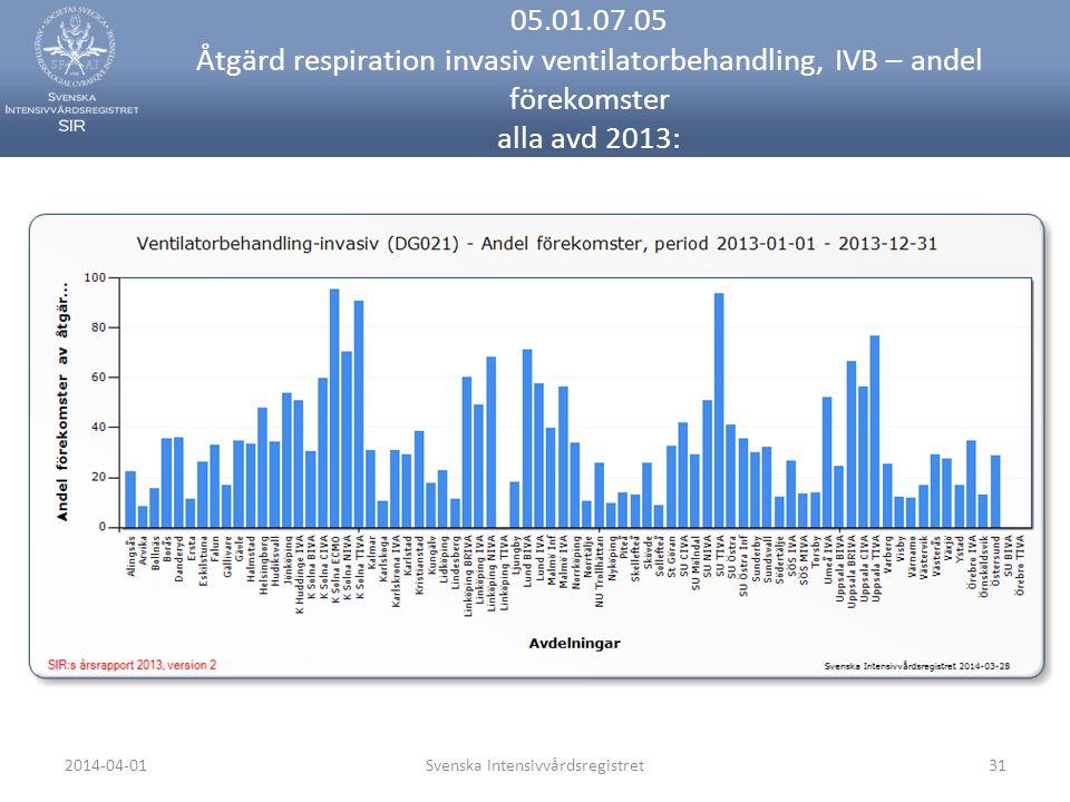 2014-04-01Svenska Intensivvårdsregistret31 05.01.07.05 Åtgärd respiration invasiv ventilatorbehandling, IVB – andel förekomster alla avd 2013: