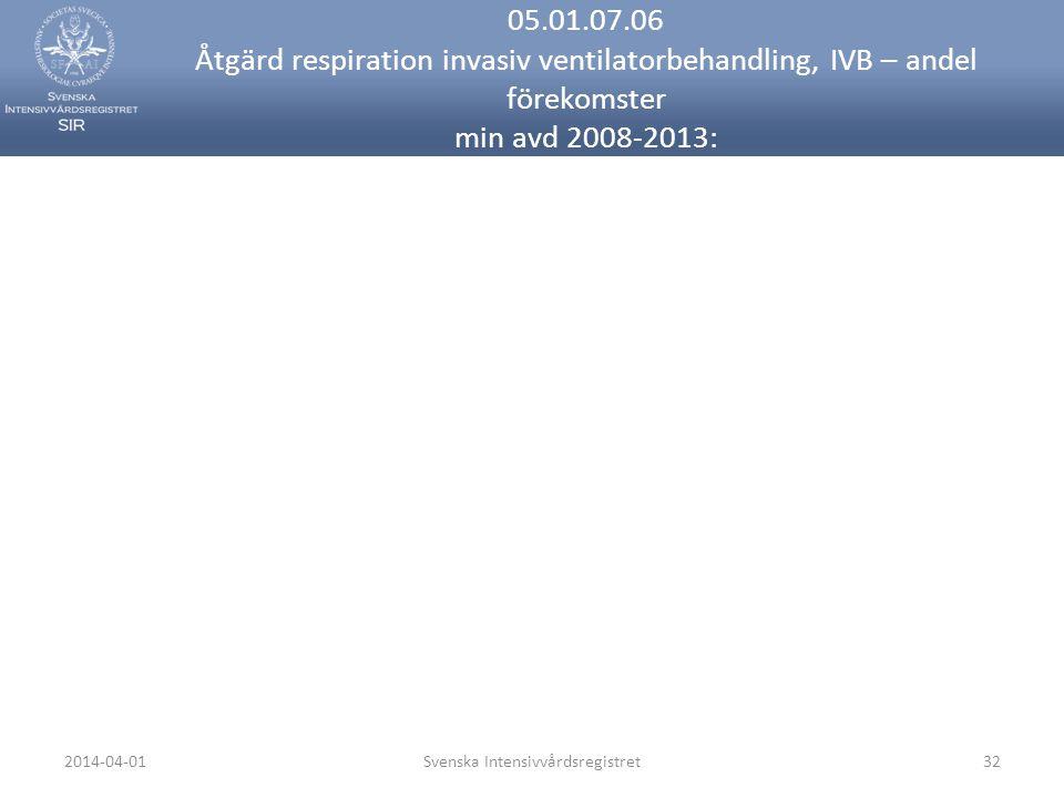 2014-04-01Svenska Intensivvårdsregistret32 05.01.07.06 Åtgärd respiration invasiv ventilatorbehandling, IVB – andel förekomster min avd 2008-2013: