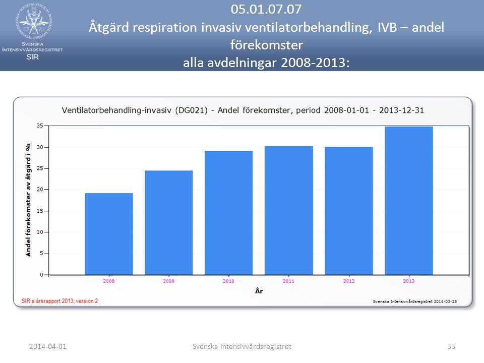 2014-04-01Svenska Intensivvårdsregistret33 05.01.07.07 Åtgärd respiration invasiv ventilatorbehandling, IVB – andel förekomster alla avdelningar 2008-2013: