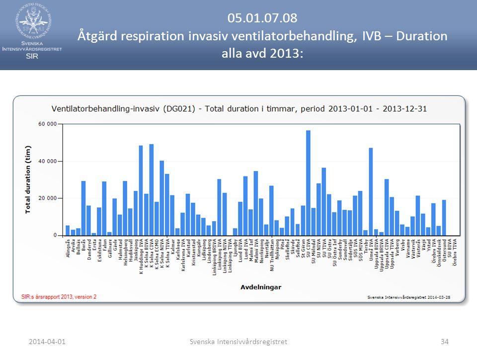 2014-04-01Svenska Intensivvårdsregistret34 05.01.07.08 Åtgärd respiration invasiv ventilatorbehandling, IVB – Duration alla avd 2013: