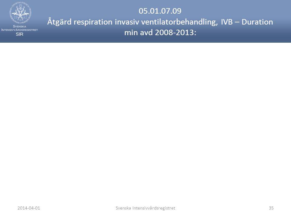 2014-04-01Svenska Intensivvårdsregistret35 05.01.07.09 Åtgärd respiration invasiv ventilatorbehandling, IVB – Duration min avd 2008-2013: