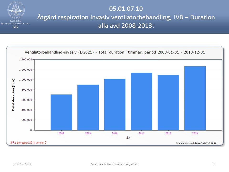 2014-04-01Svenska Intensivvårdsregistret36 05.01.07.10 Åtgärd respiration invasiv ventilatorbehandling, IVB – Duration alla avd 2008-2013: