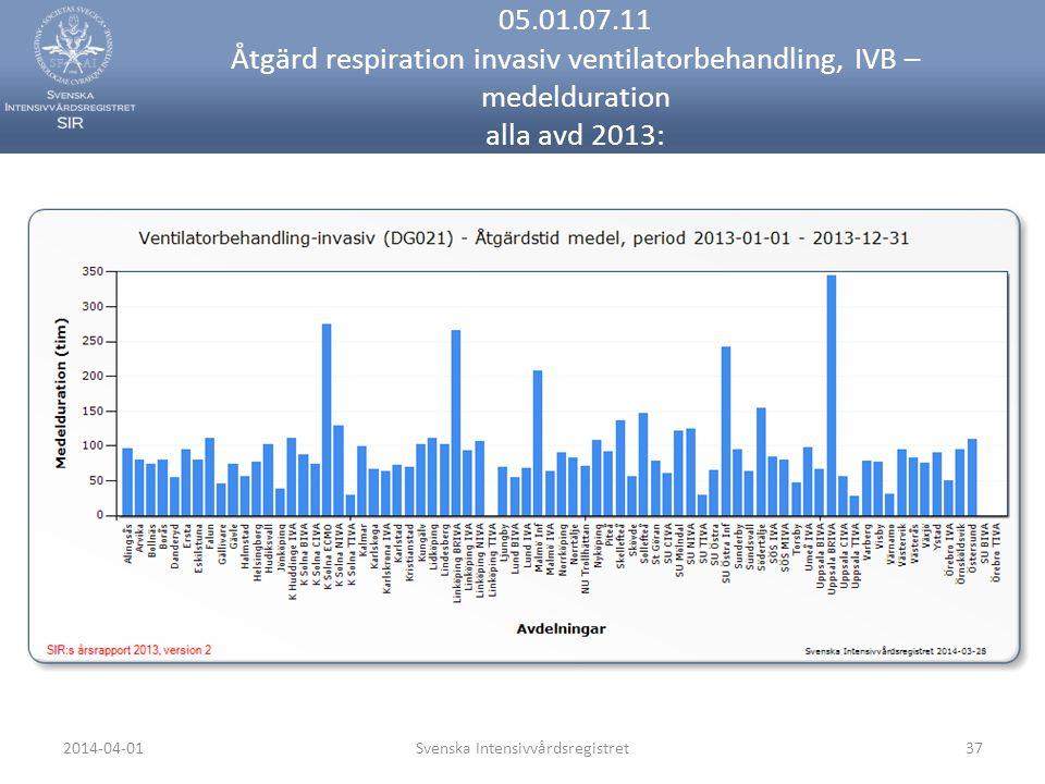 2014-04-01Svenska Intensivvårdsregistret37 05.01.07.11 Åtgärd respiration invasiv ventilatorbehandling, IVB – medelduration alla avd 2013: