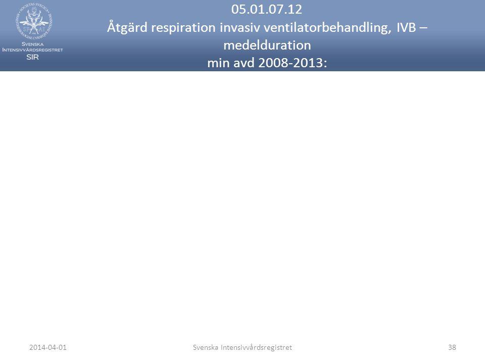 2014-04-01Svenska Intensivvårdsregistret38 05.01.07.12 Åtgärd respiration invasiv ventilatorbehandling, IVB – medelduration min avd 2008-2013: