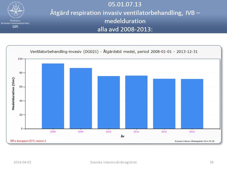 2014-04-01Svenska Intensivvårdsregistret39 05.01.07.13 Åtgärd respiration invasiv ventilatorbehandling, IVB – medelduration alla avd 2008-2013: