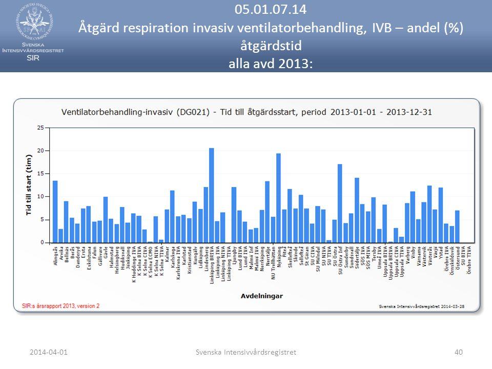2014-04-01Svenska Intensivvårdsregistret40 05.01.07.14 Åtgärd respiration invasiv ventilatorbehandling, IVB – andel (%) åtgärdstid alla avd 2013: