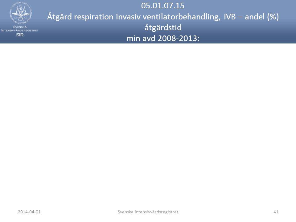 2014-04-01Svenska Intensivvårdsregistret41 05.01.07.15 Åtgärd respiration invasiv ventilatorbehandling, IVB – andel (%) åtgärdstid min avd 2008-2013: