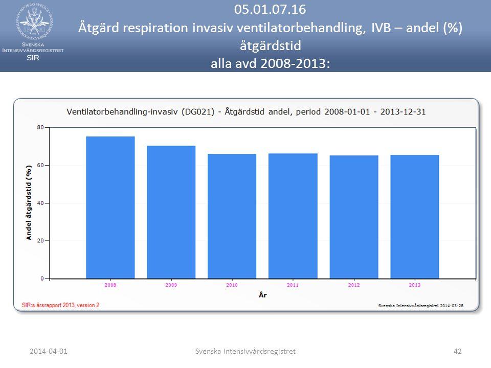 2014-04-01Svenska Intensivvårdsregistret42 05.01.07.16 Åtgärd respiration invasiv ventilatorbehandling, IVB – andel (%) åtgärdstid alla avd 2008-2013: