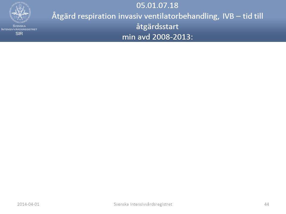 2014-04-01Svenska Intensivvårdsregistret44 05.01.07.18 Åtgärd respiration invasiv ventilatorbehandling, IVB – tid till åtgärdsstart min avd 2008-2013: