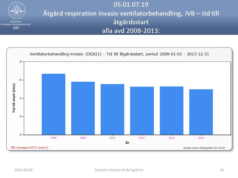 2014-04-01Svenska Intensivvårdsregistret45 05.01.07.19 Åtgärd respiration invasiv ventilatorbehandling, IVB – tid till åtgärdsstart alla avd 2008-2013: