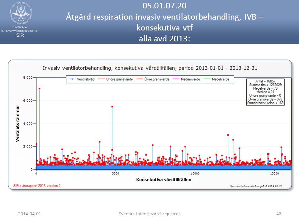 2014-04-01Svenska Intensivvårdsregistret46 05.01.07.20 Åtgärd respiration invasiv ventilatorbehandling, IVB – konsekutiva vtf alla avd 2013: