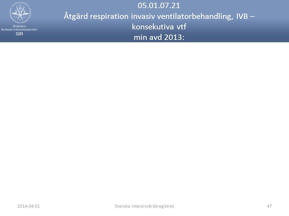 2014-04-01Svenska Intensivvårdsregistret47 05.01.07.21 Åtgärd respiration invasiv ventilatorbehandling, IVB – konsekutiva vtf min avd 2013: