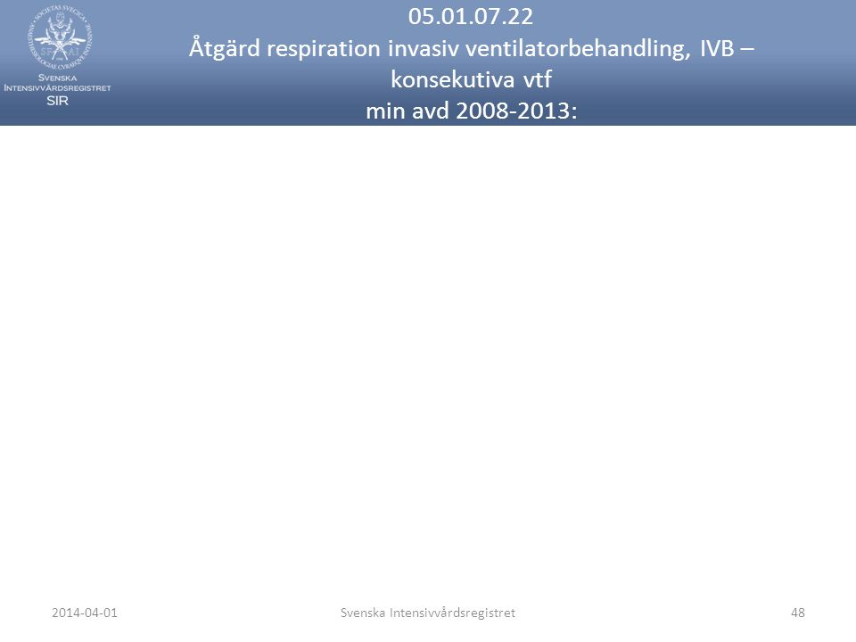 2014-04-01Svenska Intensivvårdsregistret48 05.01.07.22 Åtgärd respiration invasiv ventilatorbehandling, IVB – konsekutiva vtf min avd 2008-2013: