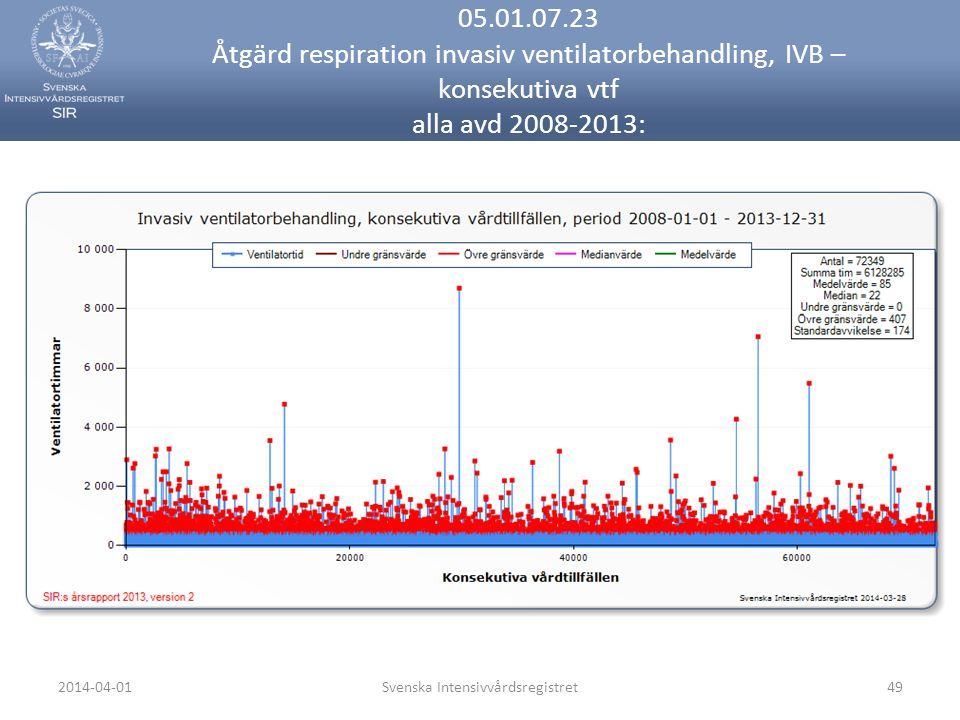 2014-04-01Svenska Intensivvårdsregistret49 05.01.07.23 Åtgärd respiration invasiv ventilatorbehandling, IVB – konsekutiva vtf alla avd 2008-2013: