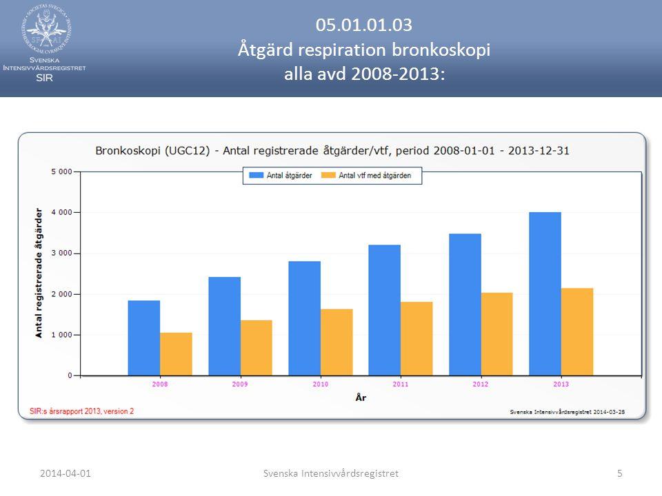 2014-04-01Svenska Intensivvårdsregistret5 05.01.01.03 Åtgärd respiration bronkoskopi alla avd 2008-2013: