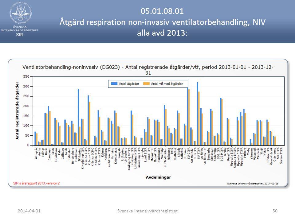 2014-04-01Svenska Intensivvårdsregistret50 05.01.08.01 Åtgärd respiration non-invasiv ventilatorbehandling, NIV alla avd 2013: