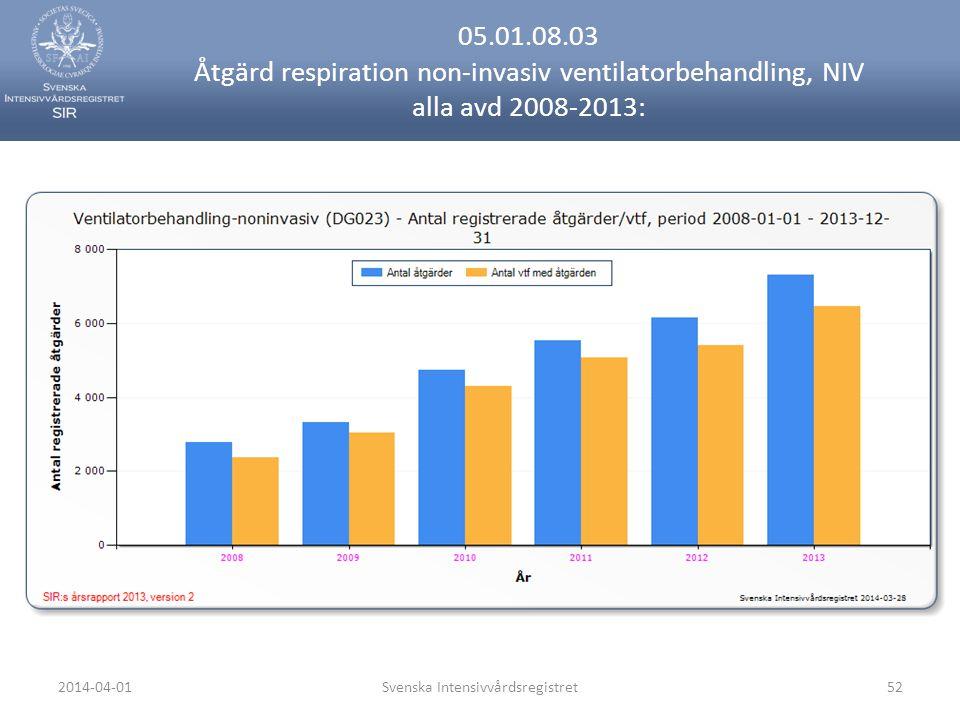 2014-04-01Svenska Intensivvårdsregistret52 05.01.08.03 Åtgärd respiration non-invasiv ventilatorbehandling, NIV alla avd 2008-2013: