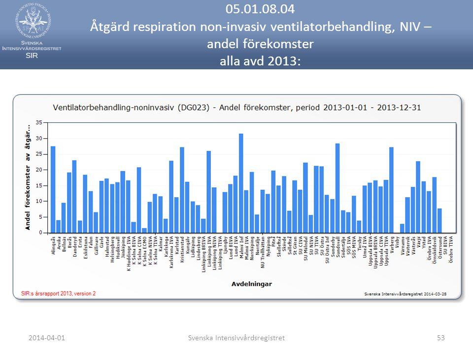 2014-04-01Svenska Intensivvårdsregistret53 05.01.08.04 Åtgärd respiration non-invasiv ventilatorbehandling, NIV – andel förekomster alla avd 2013: