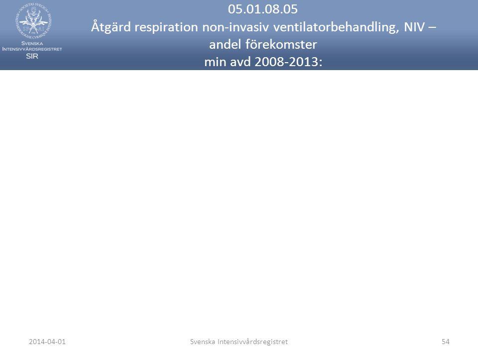 2014-04-01Svenska Intensivvårdsregistret54 05.01.08.05 Åtgärd respiration non-invasiv ventilatorbehandling, NIV – andel förekomster min avd 2008-2013:
