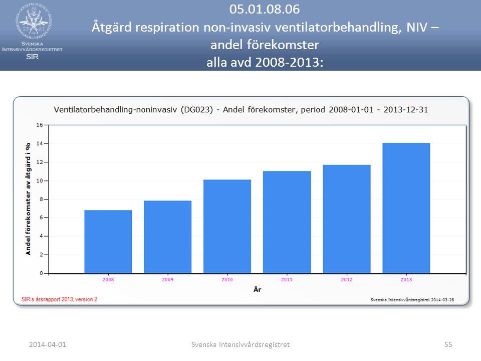 2014-04-01Svenska Intensivvårdsregistret55 05.01.08.06 Åtgärd respiration non-invasiv ventilatorbehandling, NIV – andel förekomster alla avd 2008-2013: