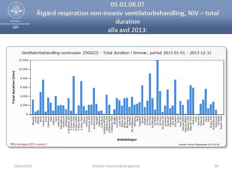 2014-04-01Svenska Intensivvårdsregistret56 05.01.08.07 Åtgärd respiration non-invasiv ventilatorbehandling, NIV – total duration alla avd 2013:
