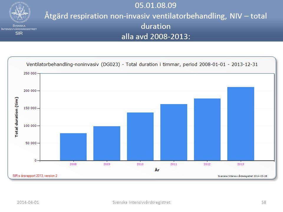 2014-04-01Svenska Intensivvårdsregistret58 05.01.08.09 Åtgärd respiration non-invasiv ventilatorbehandling, NIV – total duration alla avd 2008-2013:
