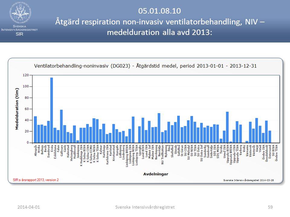 2014-04-01Svenska Intensivvårdsregistret59 05.01.08.10 Åtgärd respiration non-invasiv ventilatorbehandling, NIV – medelduration alla avd 2013: