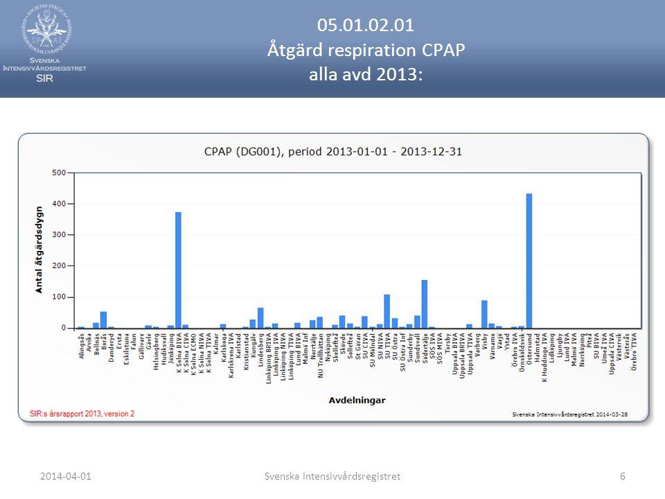 2014-04-01Svenska Intensivvårdsregistret6 05.01.02.01 Åtgärd respiration CPAP alla avd 2013: