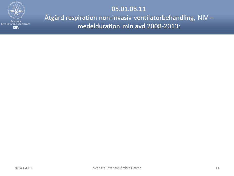 2014-04-01Svenska Intensivvårdsregistret60 05.01.08.11 Åtgärd respiration non-invasiv ventilatorbehandling, NIV – medelduration min avd 2008-2013: