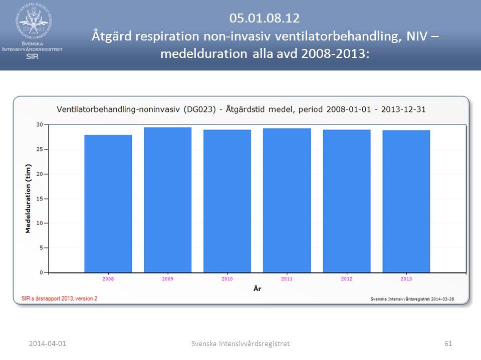 2014-04-01Svenska Intensivvårdsregistret61 05.01.08.12 Åtgärd respiration non-invasiv ventilatorbehandling, NIV – medelduration alla avd 2008-2013: