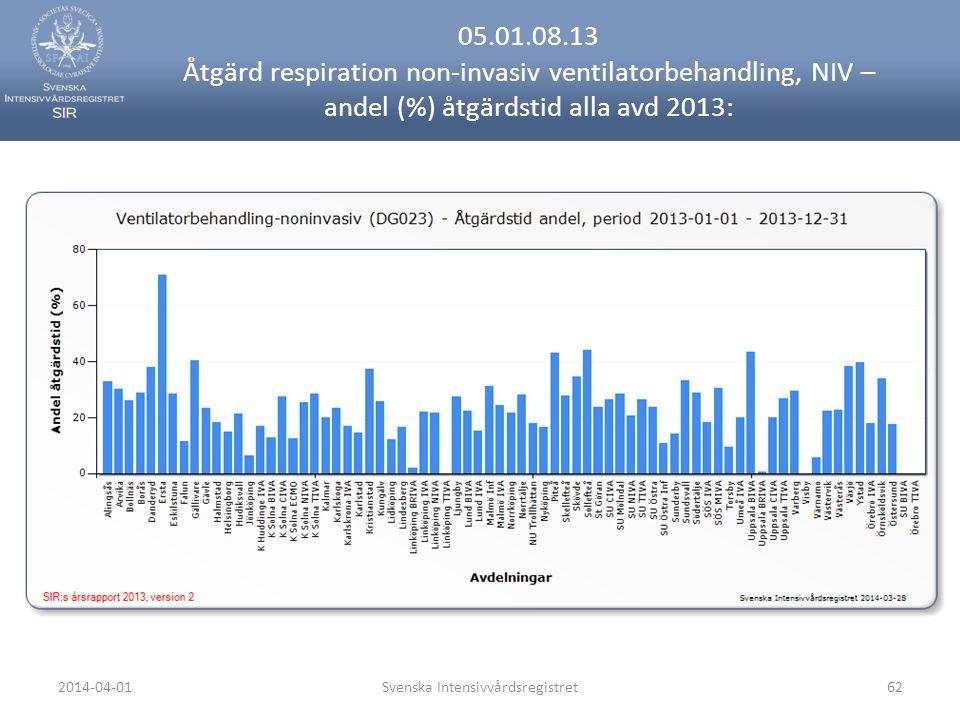 2014-04-01Svenska Intensivvårdsregistret62 05.01.08.13 Åtgärd respiration non-invasiv ventilatorbehandling, NIV – andel (%) åtgärdstid alla avd 2013: