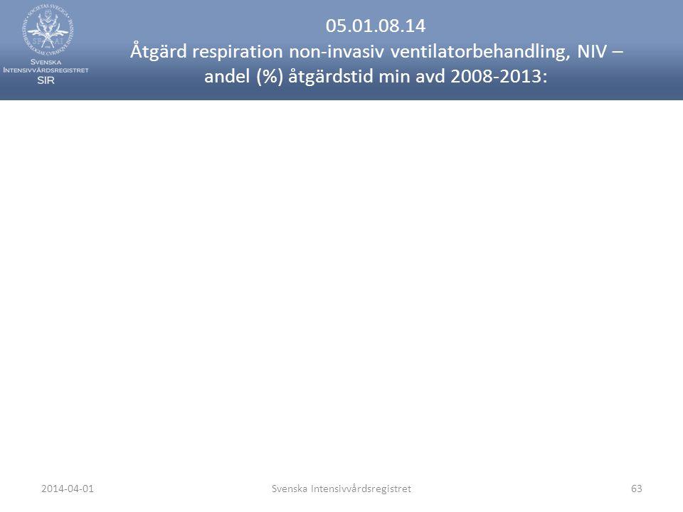 2014-04-01Svenska Intensivvårdsregistret63 05.01.08.14 Åtgärd respiration non-invasiv ventilatorbehandling, NIV – andel (%) åtgärdstid min avd 2008-2013: