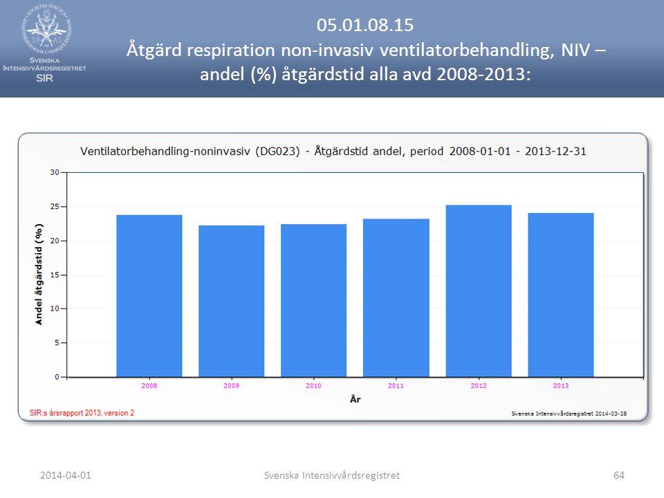 2014-04-01Svenska Intensivvårdsregistret64 05.01.08.15 Åtgärd respiration non-invasiv ventilatorbehandling, NIV – andel (%) åtgärdstid alla avd 2008-2013: