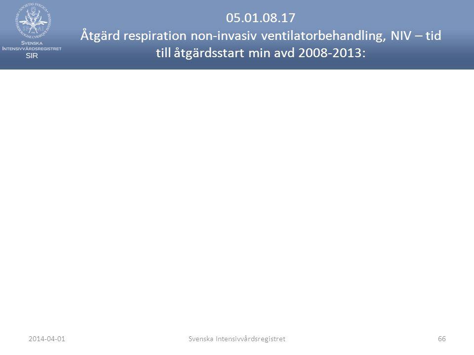 2014-04-01Svenska Intensivvårdsregistret66 05.01.08.17 Åtgärd respiration non-invasiv ventilatorbehandling, NIV – tid till åtgärdsstart min avd 2008-2013: