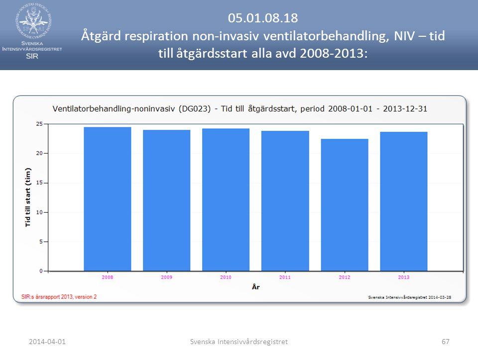 2014-04-01Svenska Intensivvårdsregistret67 05.01.08.18 Åtgärd respiration non-invasiv ventilatorbehandling, NIV – tid till åtgärdsstart alla avd 2008-2013: