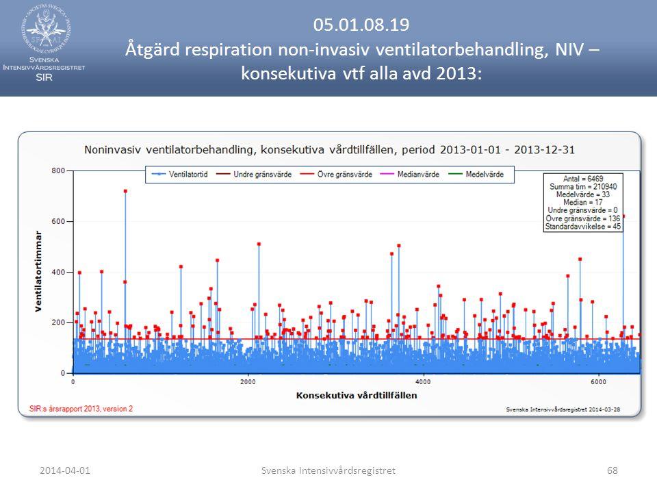 2014-04-01Svenska Intensivvårdsregistret68 05.01.08.19 Åtgärd respiration non-invasiv ventilatorbehandling, NIV – konsekutiva vtf alla avd 2013: