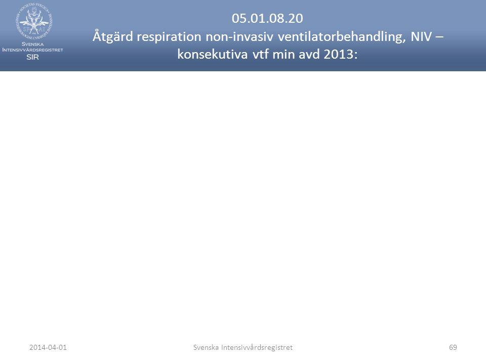 2014-04-01Svenska Intensivvårdsregistret69 05.01.08.20 Åtgärd respiration non-invasiv ventilatorbehandling, NIV – konsekutiva vtf min avd 2013: