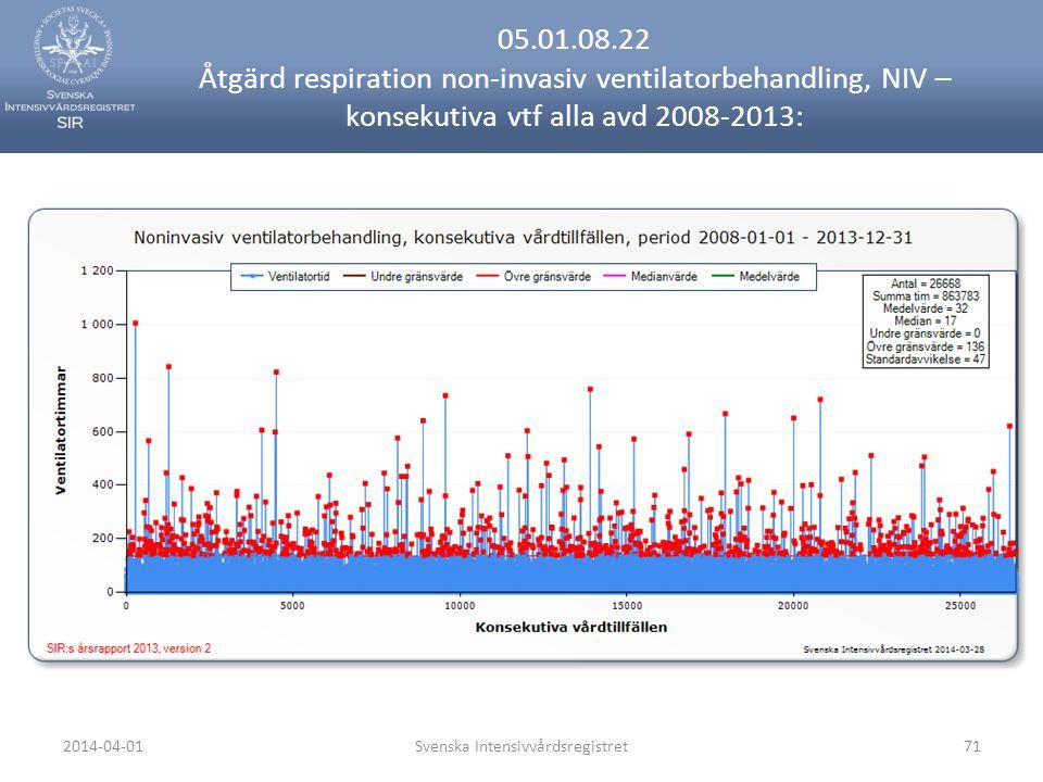 2014-04-01Svenska Intensivvårdsregistret71 05.01.08.22 Åtgärd respiration non-invasiv ventilatorbehandling, NIV – konsekutiva vtf alla avd 2008-2013: