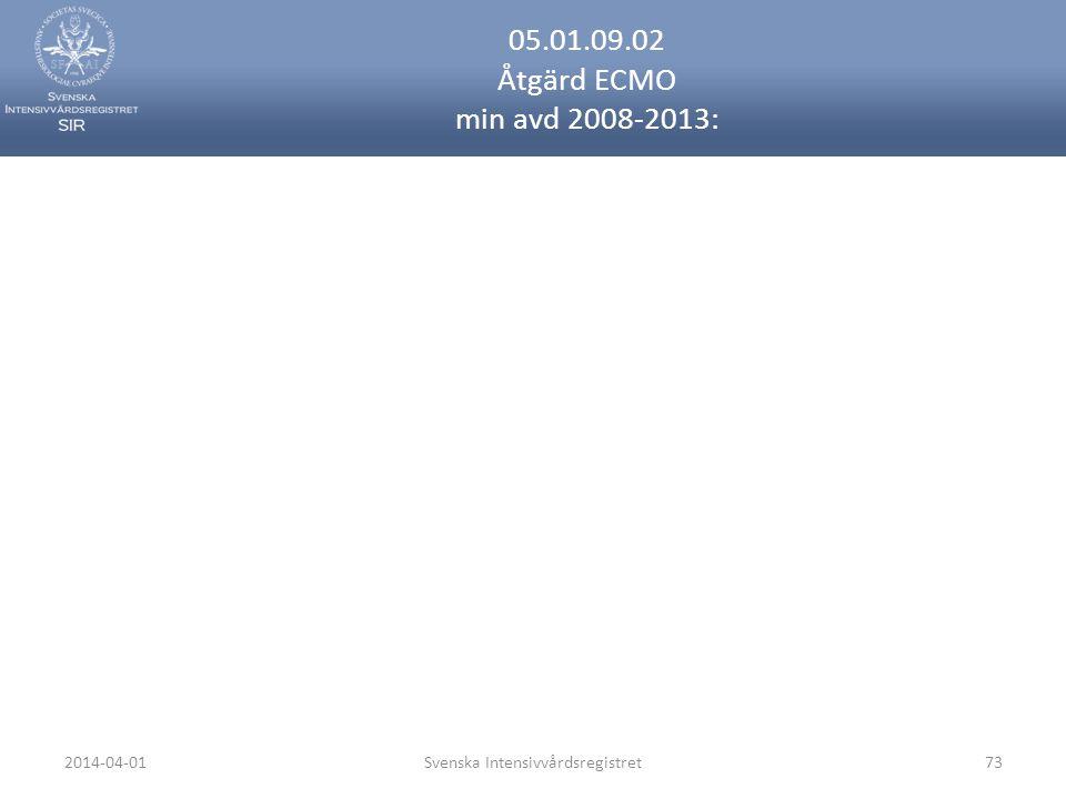 2014-04-01Svenska Intensivvårdsregistret73 05.01.09.02 Åtgärd ECMO min avd 2008-2013:
