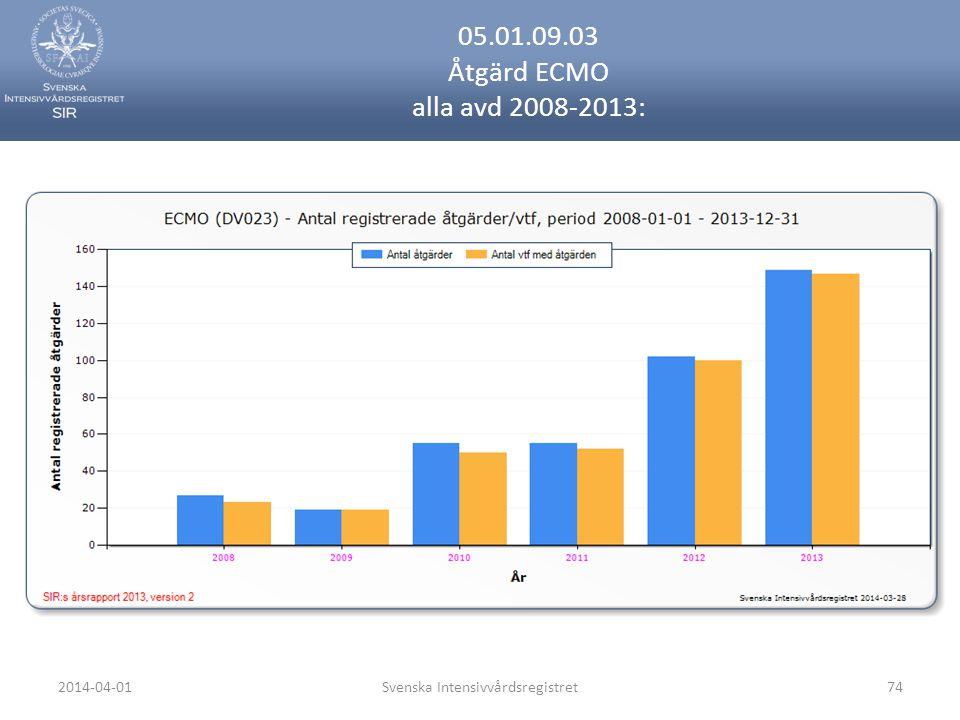 2014-04-01Svenska Intensivvårdsregistret74 05.01.09.03 Åtgärd ECMO alla avd 2008-2013: