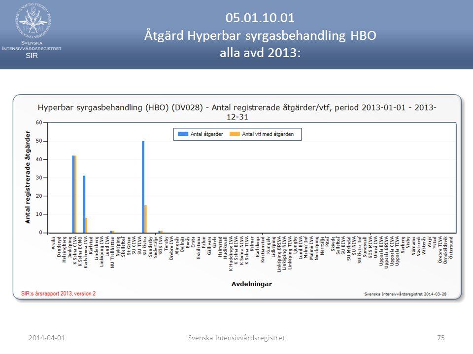 2014-04-01Svenska Intensivvårdsregistret75 05.01.10.01 Åtgärd Hyperbar syrgasbehandling HBO alla avd 2013: