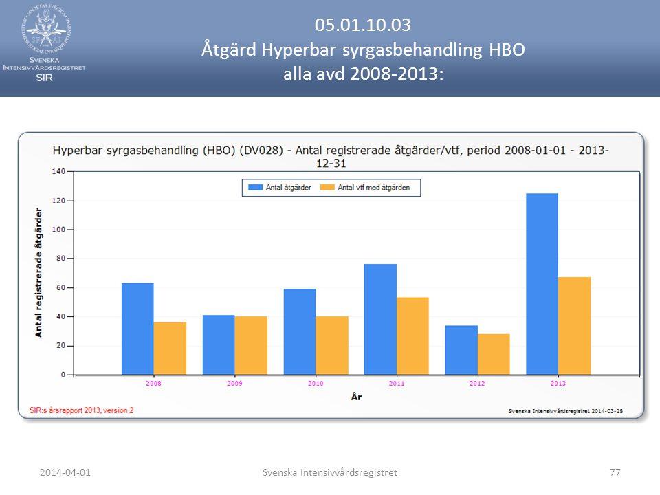 2014-04-01Svenska Intensivvårdsregistret77 05.01.10.03 Åtgärd Hyperbar syrgasbehandling HBO alla avd 2008-2013: